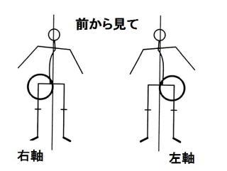 左右の軸足と肩こり