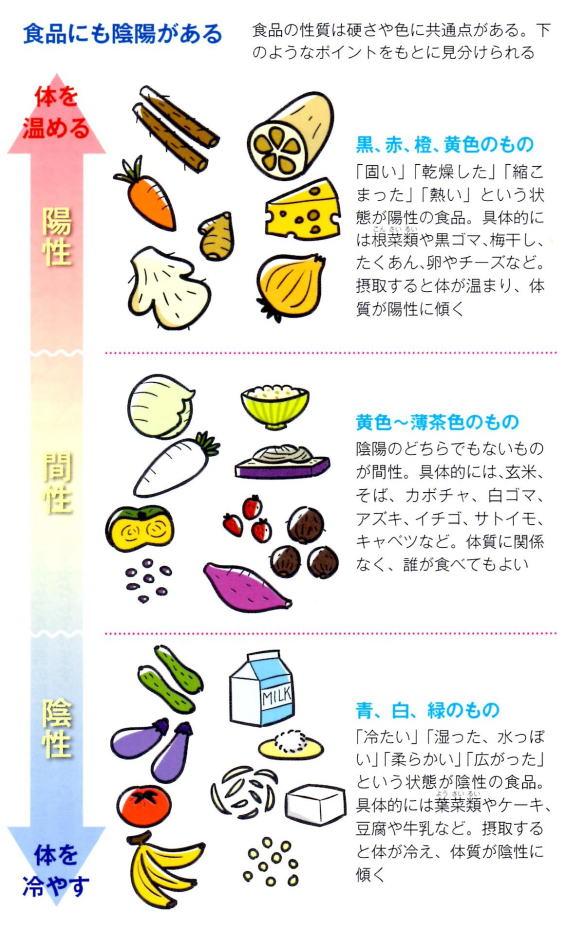 体を温める食べ物・体を冷やす食べ物