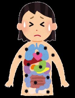 内臓のむくみによるぎっくり腰痛